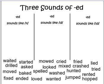 Smartboard Three Sound of -ed Sort