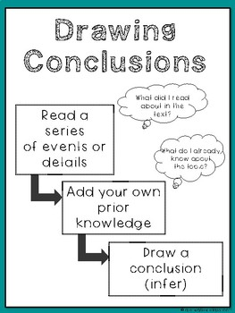 Smarter Balanced Drawing Conclusions Task Cards