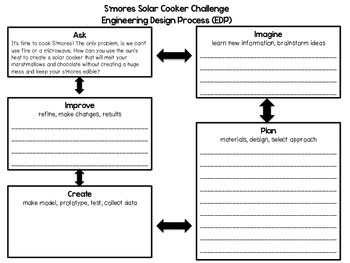 S'mores Solar Cooker Activity for STEM