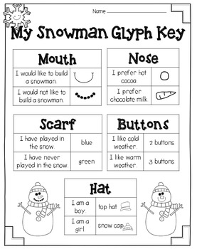 Snowman Glyph and Writing