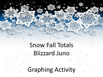 Snow Fall Totals- Blizzard Juno Graphing Activity