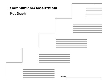Snow Flower and the Secret Fan Plot Graph - Lisa See