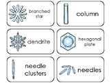 Snowflake Life Cycle Printable Flashcards. Preschool-5th Grade Weather Science.