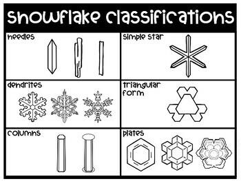 Snowflake Science and STEM Pack