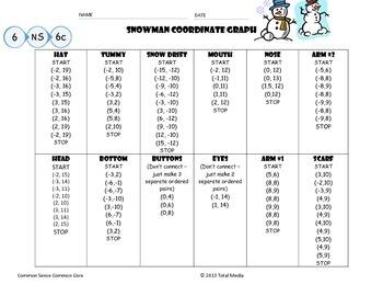 Snowman Coordinate Graph