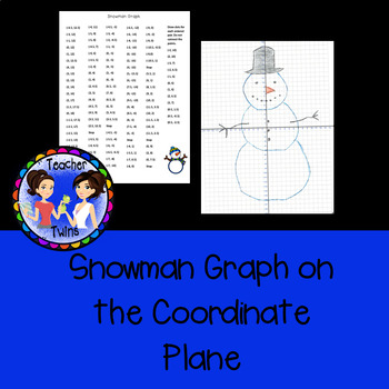 Snowman Graph on the Coordinate Plane