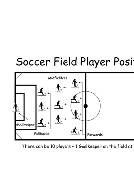 picture regarding Printable Soccer Field Diagram named Football Printables