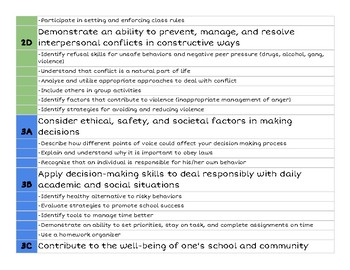 Social Emotional Learning Goals Grades 6-8