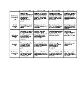 Social Issue Project Choices and Grading Rubric