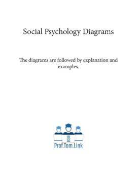 Social Psychology Diagrams By Prof Tom Link Inc Tpt