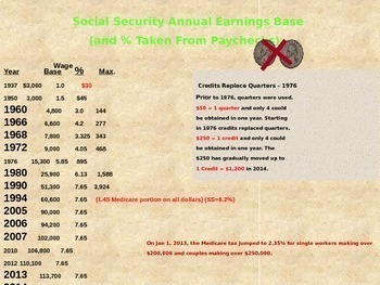 Social Security History  1935-2016