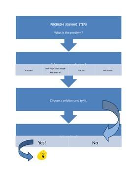 Social Skill:  Problem Solving Steps