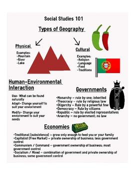 Social Studies 101 Review Infograpic