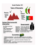 Social Studies 101 Review Infograpic