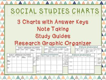 Social Studies Charts:Early Americans, Ancient Civilizations, Native Americans