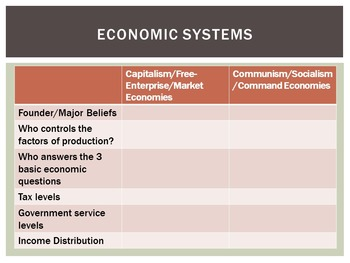 Social Studies Economics Basic Economic Systems PowerPoint