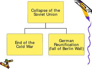 Social Studies - European Unit - Impact of WWII