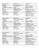 Social Studies Government & Economics Terminology (Common Core)