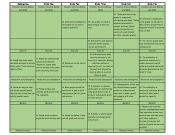 Social Studies - Kindergarten - Grade 5 - Ohio Grade Comparison Chart