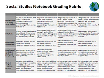 Social Studies Notebook Grading Rubric