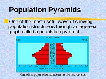 Social Studies - Population Demographics PowerPoint