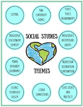 Social Studies Themes Poster