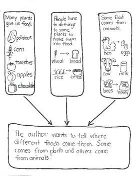 "Social Studies: ""Where Does Our Food Come From?"" for Young Artists"
