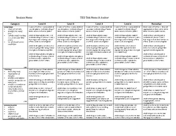 Social justice Ted Talk Project Rubric