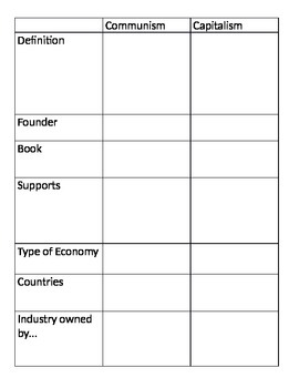 Global 2: Socialists Worksheet (Adam Smith, Karl Marx)
