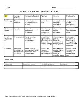 Society Comparison Chart