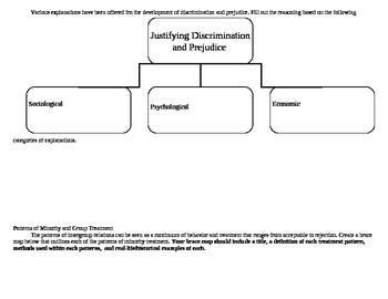 Sociology: Patterns of Prejudice and Minority Group Treatment guided notes