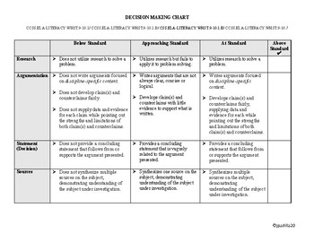 Socrates' Trial – Decision Making /Research Chart! – CCSS aligned!