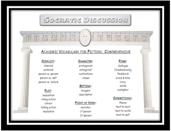 Socratic Seminar: Academic Terminology Templates