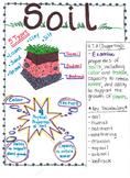 4th Grade Soil