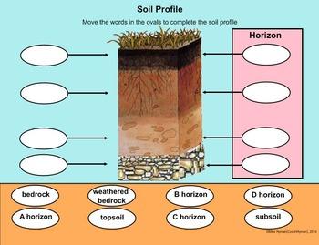 Soil - A Fourth Grade SMARTBoard Introduction
