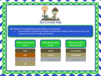Soil Concept Map & Vocabulary Cards