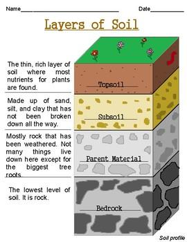 Soil Exploration Bundle