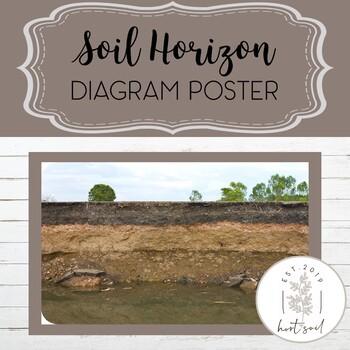 Soil Horizon Interactive Poster