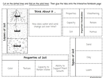 Soil Interactive Notebook Page  **EDITABLE**