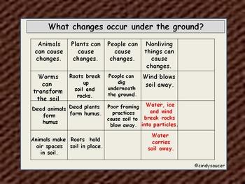 Soil, Interactive PowerPoint, 2nd Grade