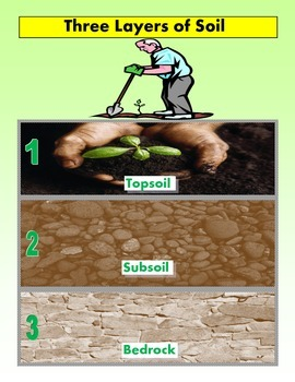 Soil Layers, Types, and Parts for Autism