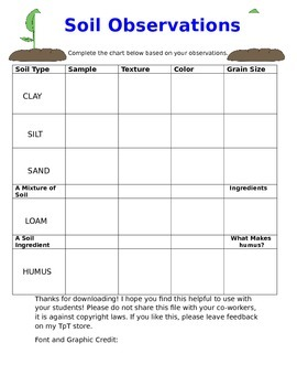 Soil Observation Recording Chart