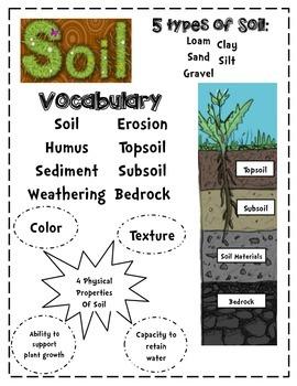 Soil Posters