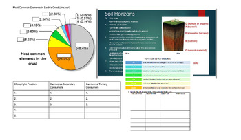 Soil Properties PPT w/ Guided Notes & Home Soil Survey Activity!