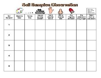 Soil Samples Observation Table