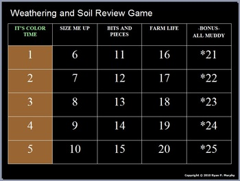 Soil Science, Erosion, Particles, Soil Conservation Review Game