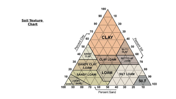 Soil Texture Chart and Practice PPT