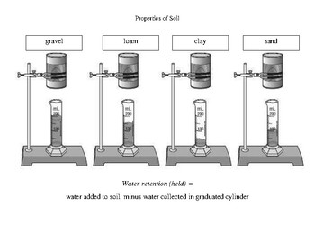 Soil's Capacity to Retain Water SUPPLEMENTAL AID