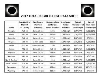 Solar Eclipse Math - A Bank of 60 Solar Eclipse - Related Math Problems