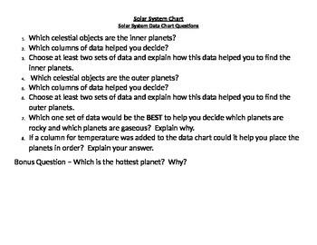 Solar System Data Chart